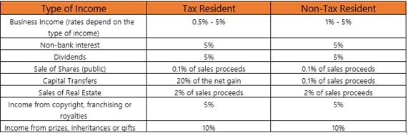 Understanding Personal Income Tax in Vietnam for Expatriates